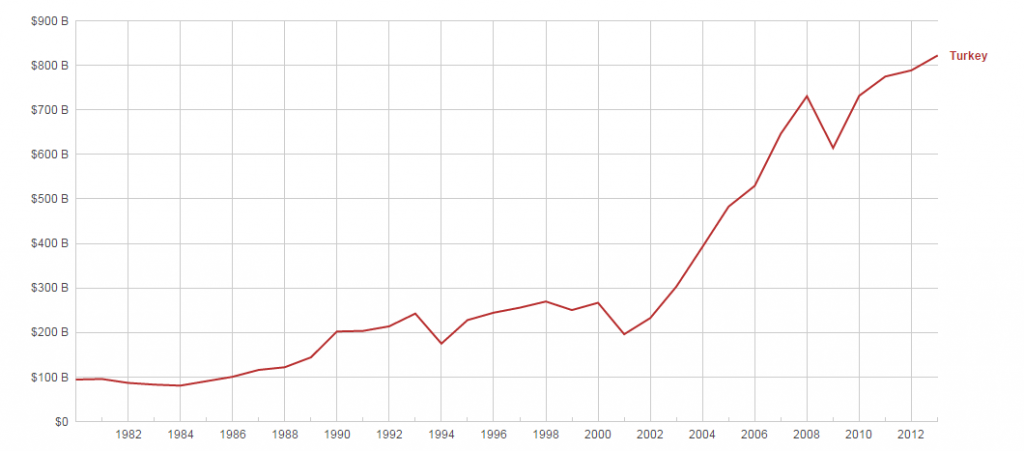Turkey GDP over the years - Turkish Economy
