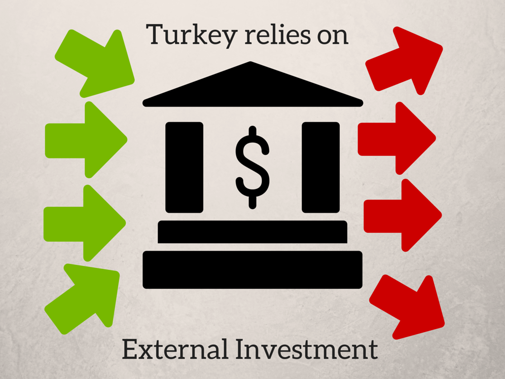 Turkish Economy relies onexternal investement