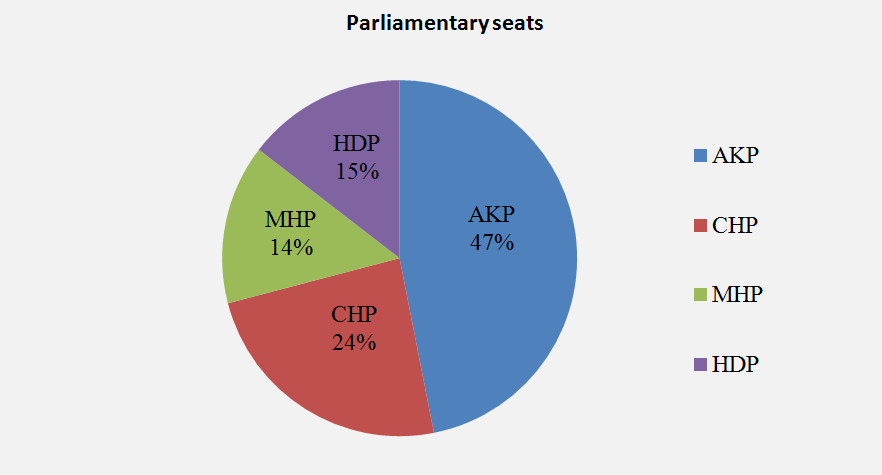 Turkish Parliamentary Elections